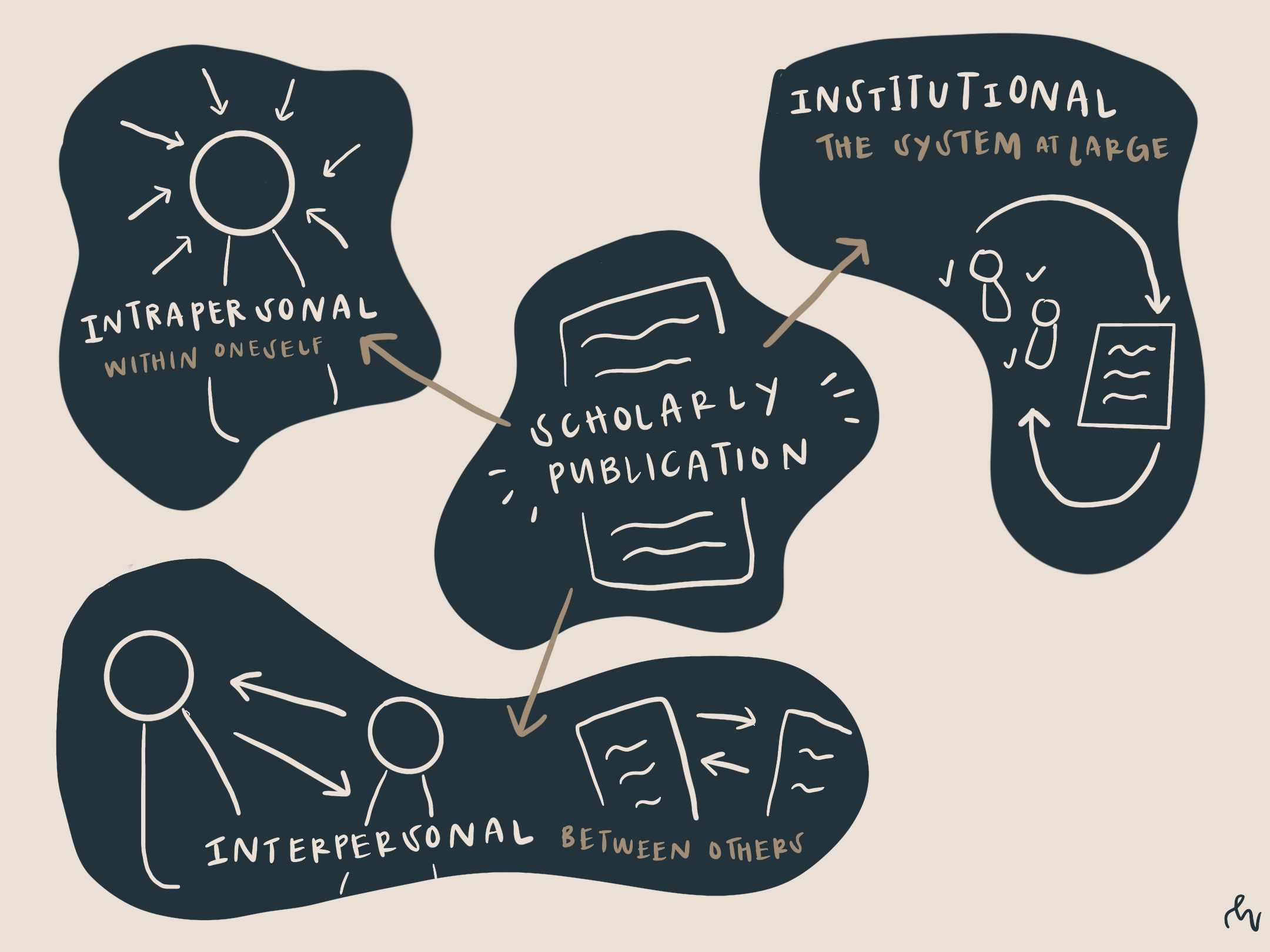 """4 navy blue organic shapes on a beige background with drawings and text; 1. text reads, """"intrapersonal with oneself,"""" with arrows pointing at a figure, 2. text: """"scholarly publication,"""" with a drawing of a document, 3. text: """"institutional: the system at large,"""" with cycle, 4. text: """"interpersonal, between others,""""   wiw"""
